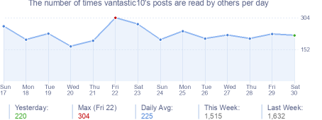 How many times vantastic10's posts are read daily