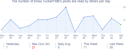 How many times TuckerFMB's posts are read daily