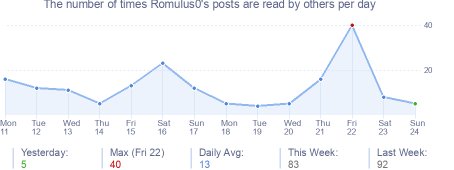 How many times Romulus0's posts are read daily