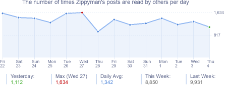 How many times Zippyman's posts are read daily