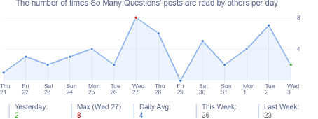 How many times So Many Questions's posts are read daily