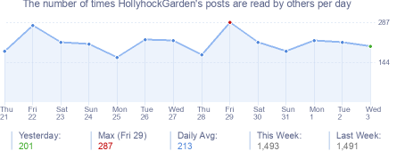 How many times HollyhockGarden's posts are read daily