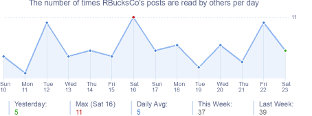 How many times RBucksCo's posts are read daily