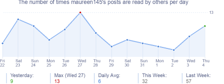 How many times maureen145's posts are read daily
