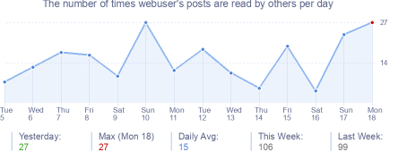 How many times webuser's posts are read daily