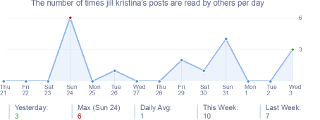 How many times jill kristina's posts are read daily