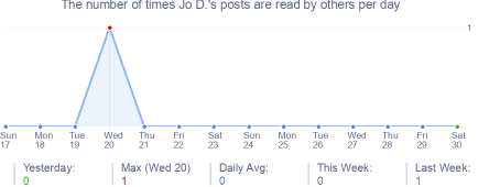 How many times Jo D.'s posts are read daily