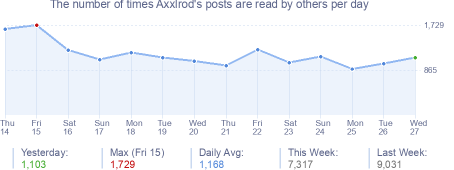How many times Axxlrod's posts are read daily