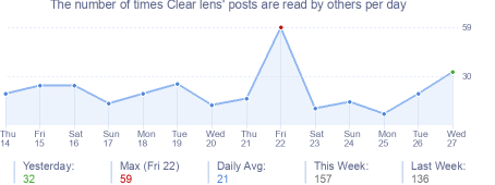 How many times Clear lens's posts are read daily