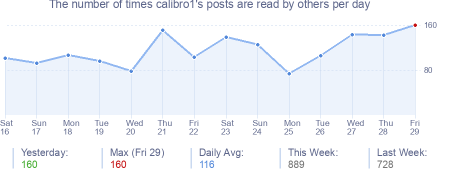 How many times calibro1's posts are read daily