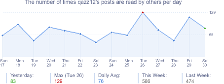 How many times qazz12's posts are read daily