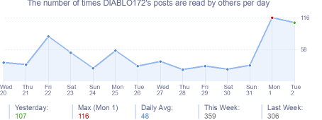 How many times DIABLO172's posts are read daily