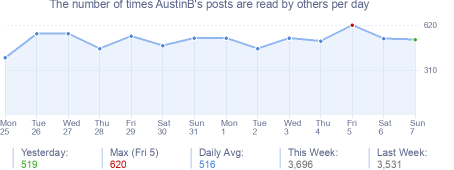 How many times AustinB's posts are read daily