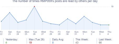 How many times RMP059's posts are read daily