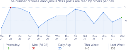 How many times anonymous703's posts are read daily