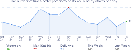 How many times coffeepotbend's posts are read daily