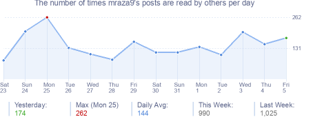How many times mraza9's posts are read daily