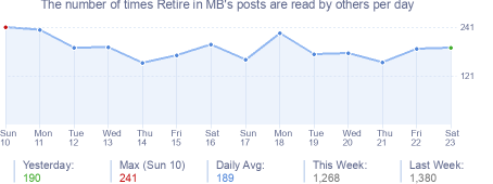 How many times Retire in MB's posts are read daily