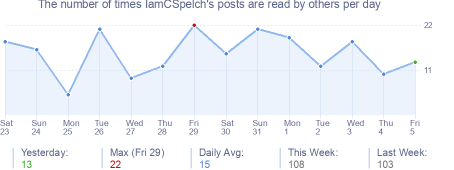 How many times IamCSpelch's posts are read daily