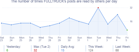 How many times FULLTRUCK's posts are read daily