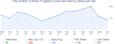 How many times Frugality's posts are read daily