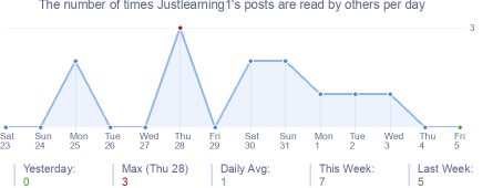 How many times Justlearning1's posts are read daily