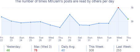 How many times MtnJam's posts are read daily
