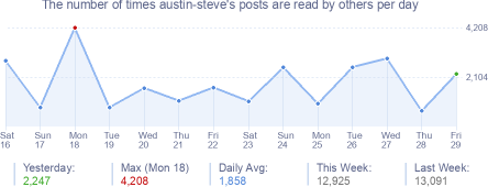 How many times austin-steve's posts are read daily
