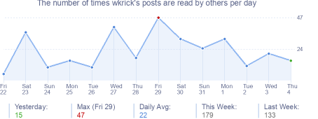 How many times wkrick's posts are read daily