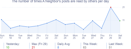 How many times A Neighbor's posts are read daily