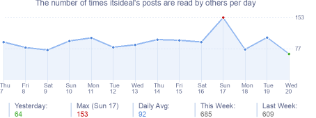 How many times itsideal's posts are read daily