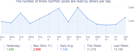 How many times GoPhils's posts are read daily