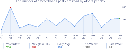 How many times tibbar's posts are read daily
