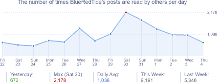 How many times BlueRedTide's posts are read daily