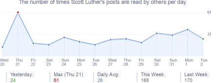 How many times Scott Luther's posts are read daily