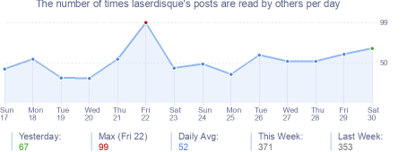 How many times laserdisque's posts are read daily