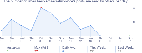How many times bestkeptsecretinbmore's posts are read daily
