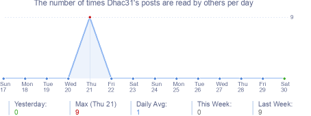 How many times Dhac31's posts are read daily