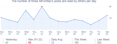 How many times MrChillax's posts are read daily