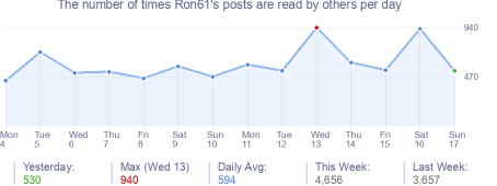 How many times Ron61's posts are read daily