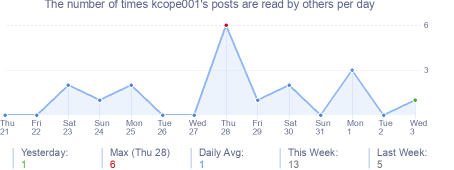 How many times kcope001's posts are read daily