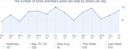 How many times stremba's posts are read daily