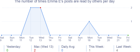 How many times Emma E's posts are read daily
