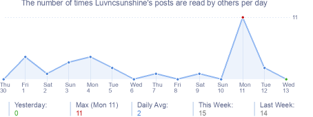 How many times Luvncsunshine's posts are read daily