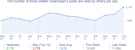 How many times Walter Greenspan's posts are read daily