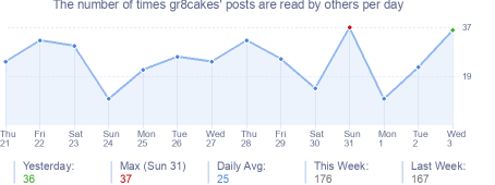 How many times gr8cakes's posts are read daily