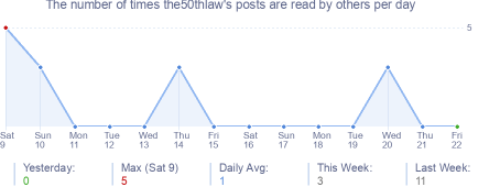 How many times the50thlaw's posts are read daily