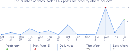 How many times BodenTA's posts are read daily
