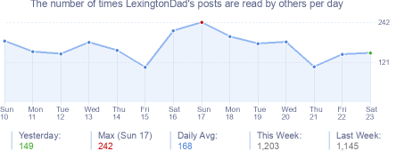 How many times LexingtonDad's posts are read daily
