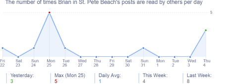 How many times Brian in St. Pete Beach's posts are read daily